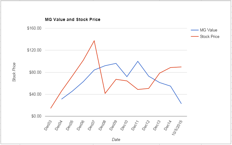 CME value Chart October 2015