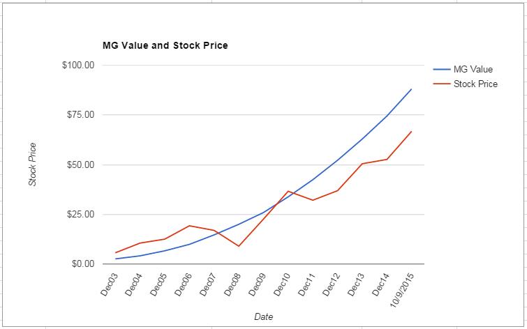 CTSH value Chart October 2015