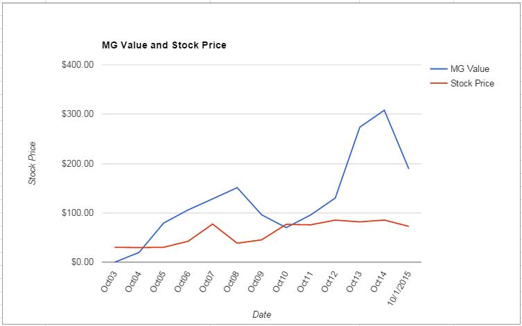 DE value Chart October 2015