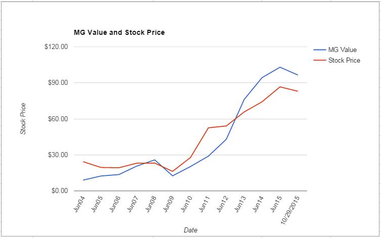 EL value Chart October 2015