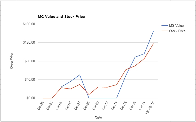 EXPE value Chart October 2015