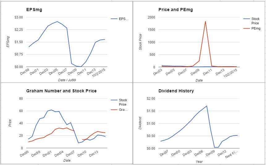 FITB charts October 2015