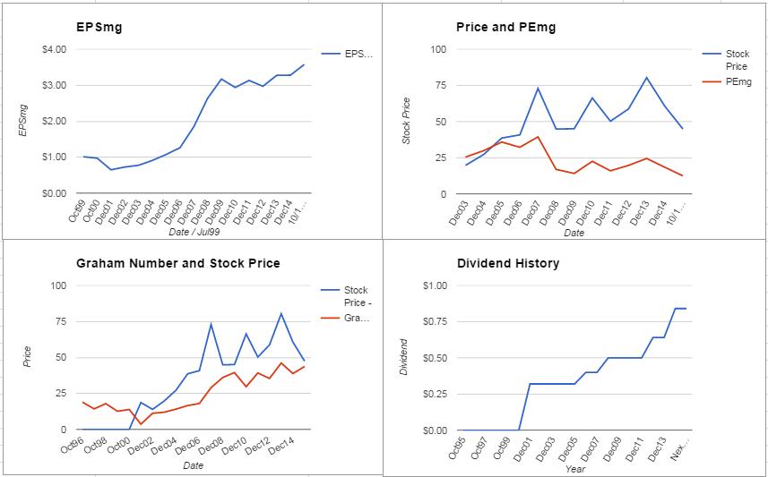 FLR Charts October 2015