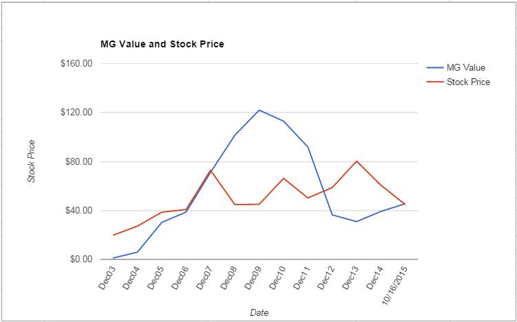 FLR value Chart October 2015
