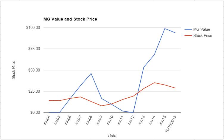 FOXA value Chart October 2015