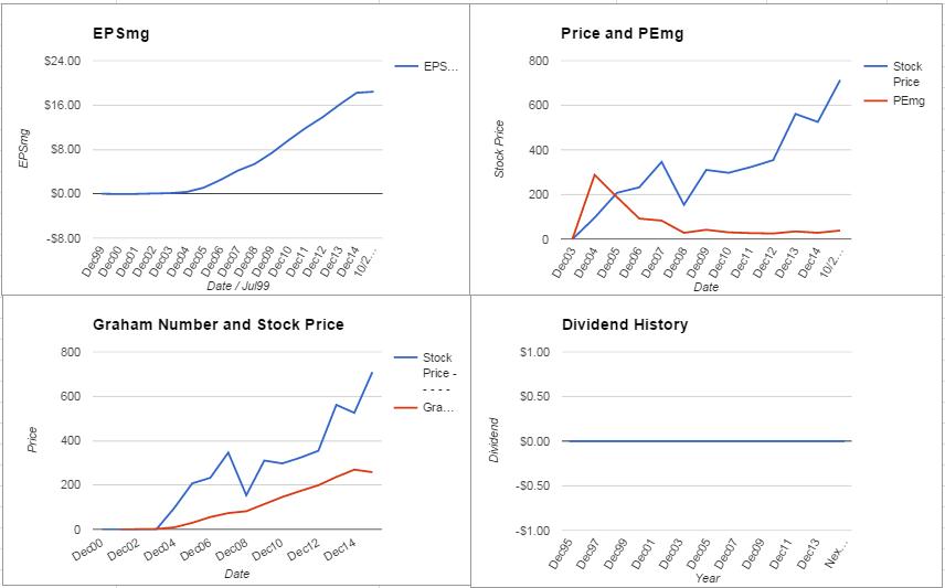 GOOG Charts October 2015