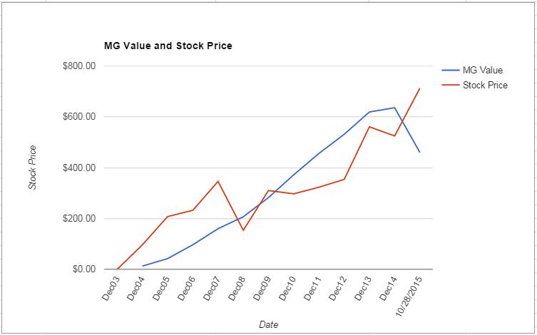 GOOG value Chart October 2015