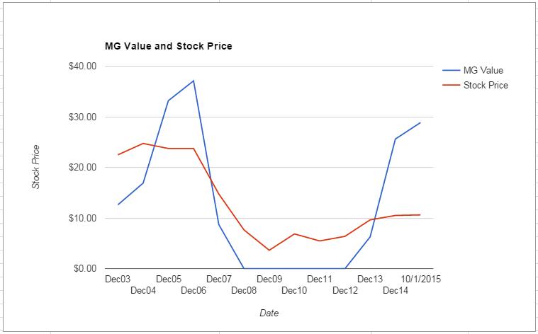 HBAN value Chart October 2015
