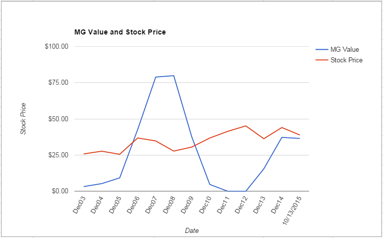 HCP value Chart October 2015