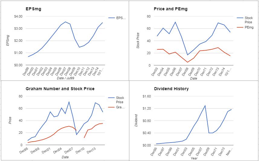 HOG Charts October 2015