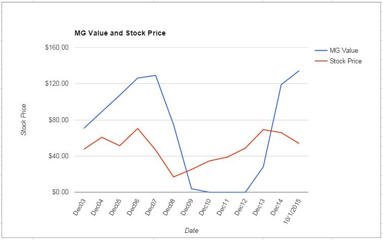 HOG value Chart October 2015