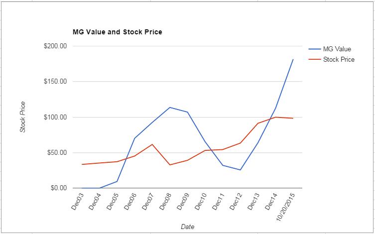 HON value Chart October 2015