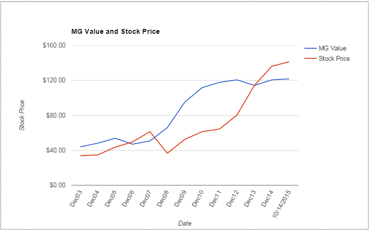 HSIC value Chart October 2015