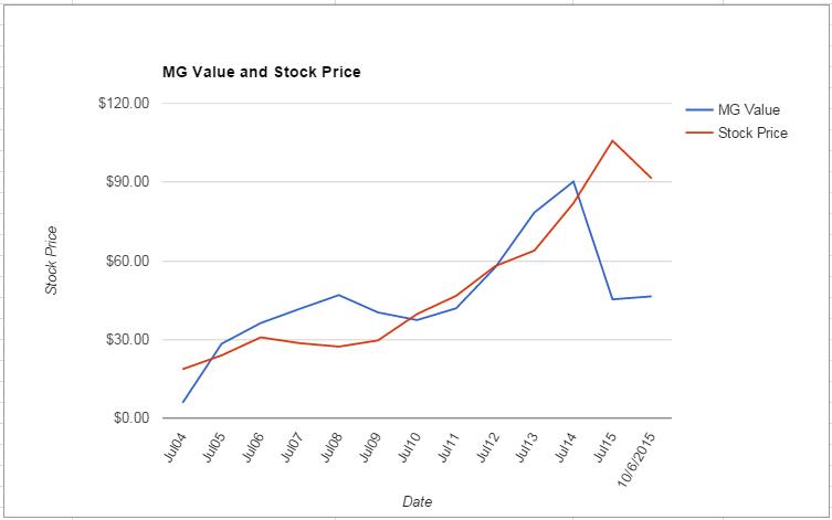 INTU value Chart October 2015