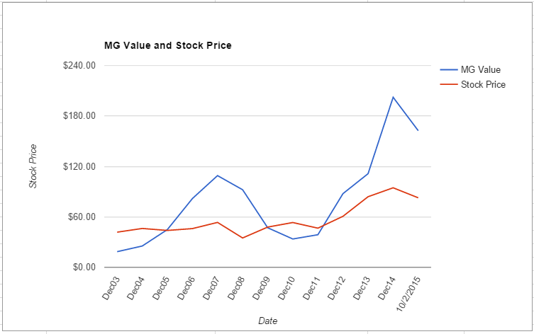 ITW value chart October 2015