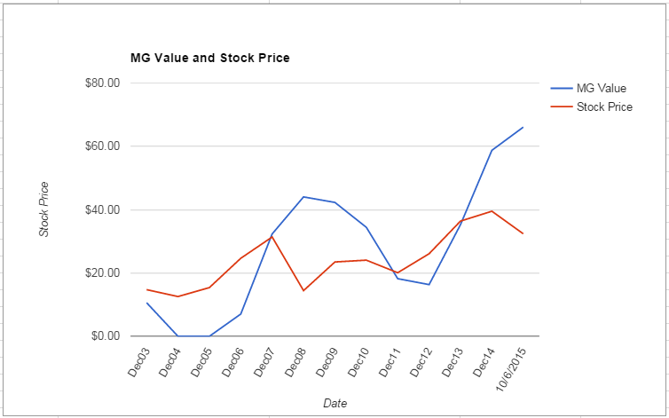 IVZ value Chart October 2015