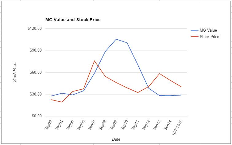 JEC value chart October 2015