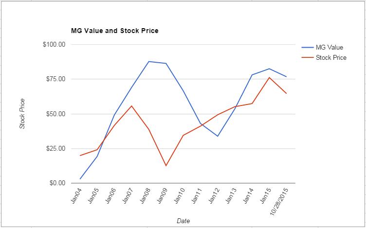 JWN value Chart October 2015