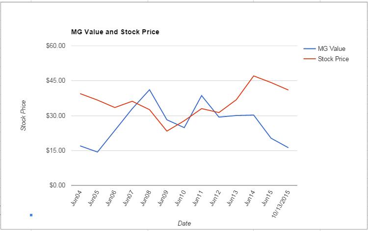 LLTC value Chart October 2015