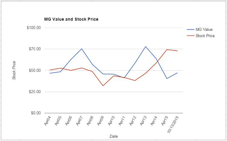 MDT value Chart October 2015