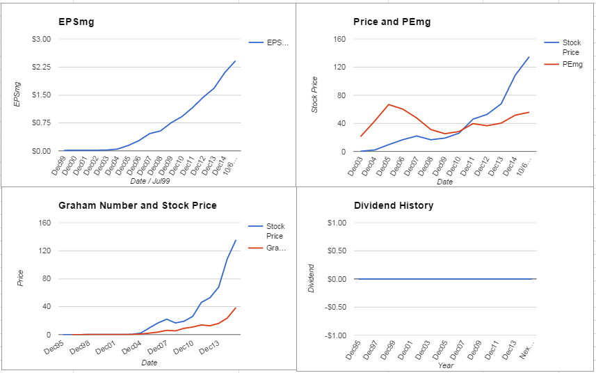 MNST Charts October 2015