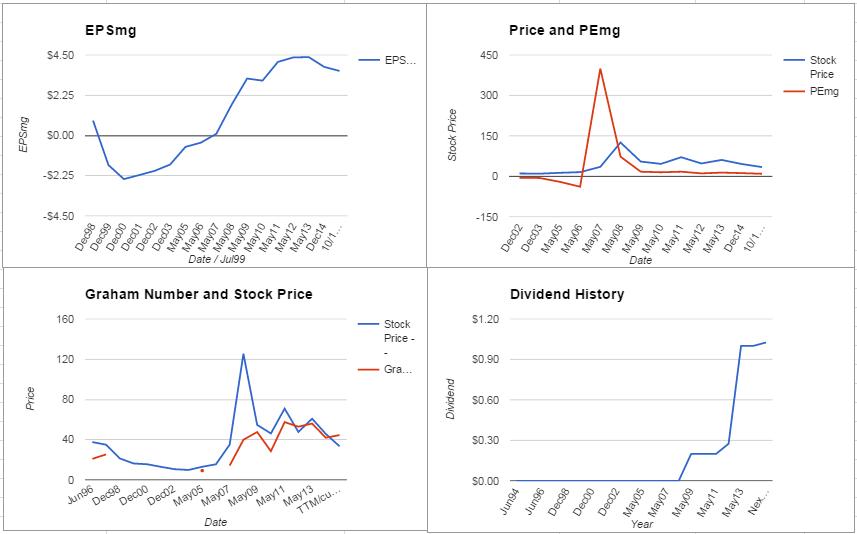 MOS Charts October 2015