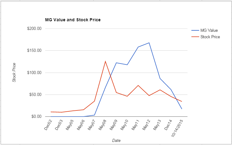 MOS value Chart October 2015