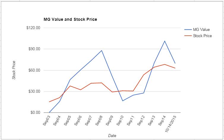 MTSC value Chart October 2015