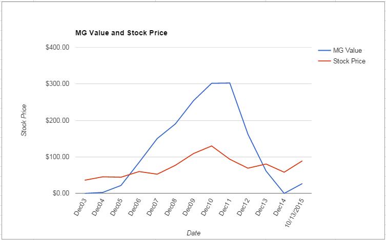 NPK value Chart October 2015