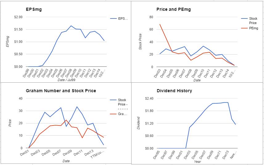 NRP charts October 2015