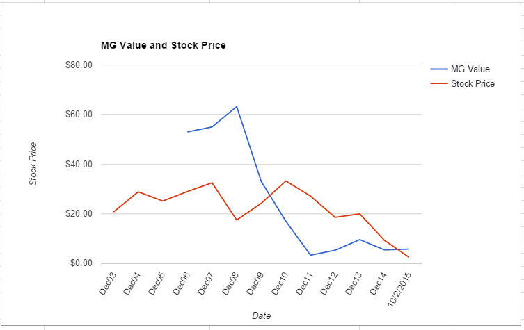 NRP value chart October 2015