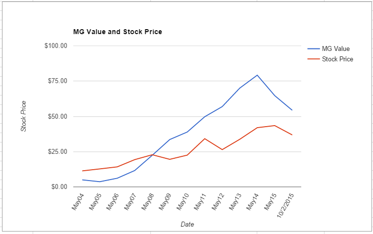 ORCL value chart October 2015