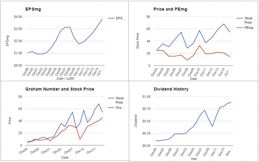 PCAR charts October 2015
