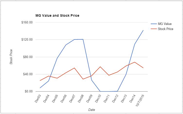 PCAR value chart October 2015