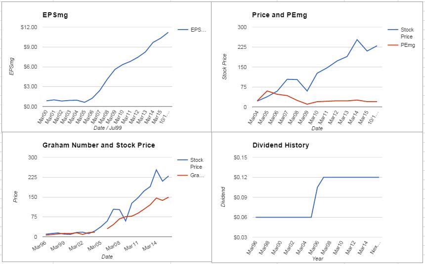PCP Charts October 2015
