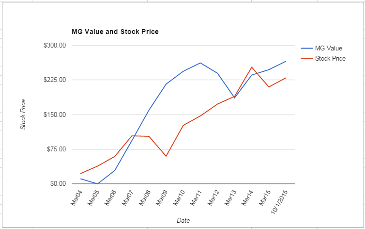 PCP value Chart October 2015