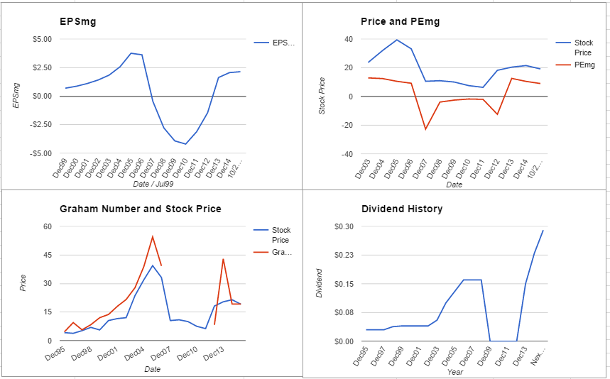 PHM charts October 2015