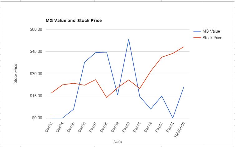 PKI value Chart October 2015