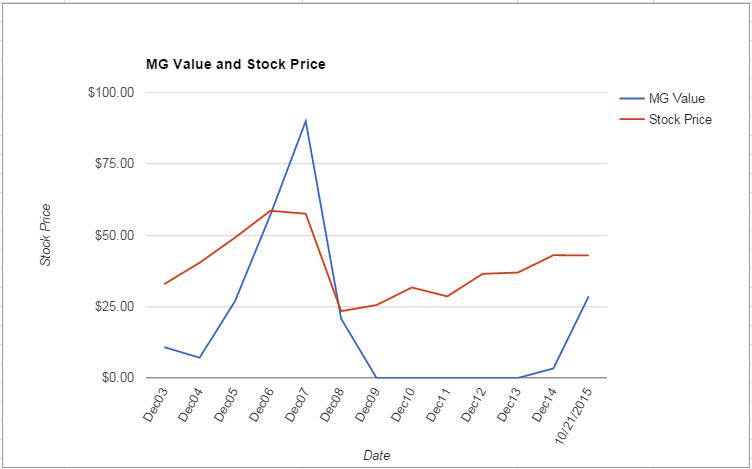 PLD value Chart October 2015