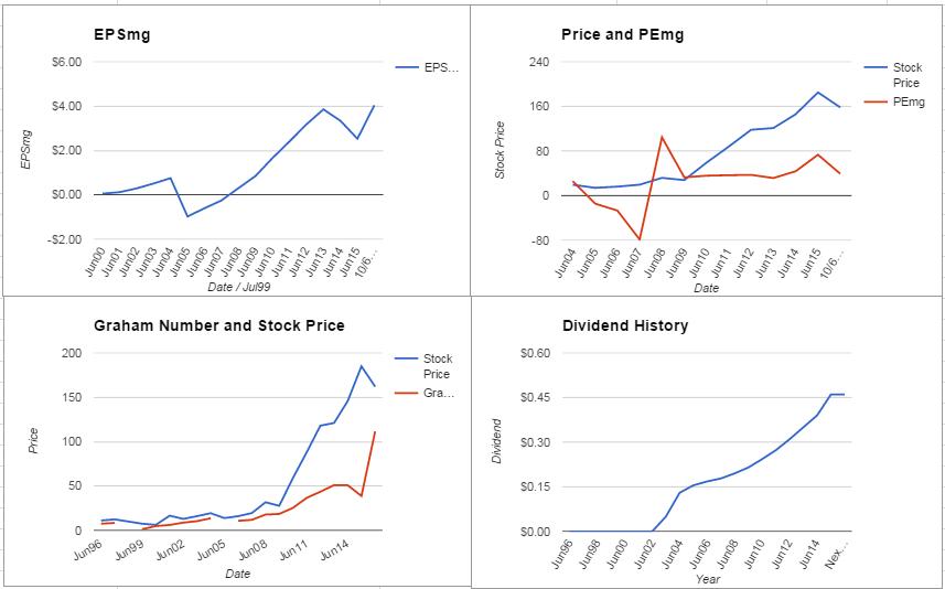 PRGO Charts October 2015