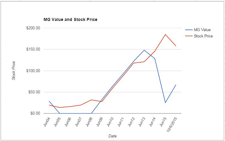 PRGO value Chart October 2015