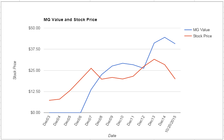 PWR value Chart October 2015
