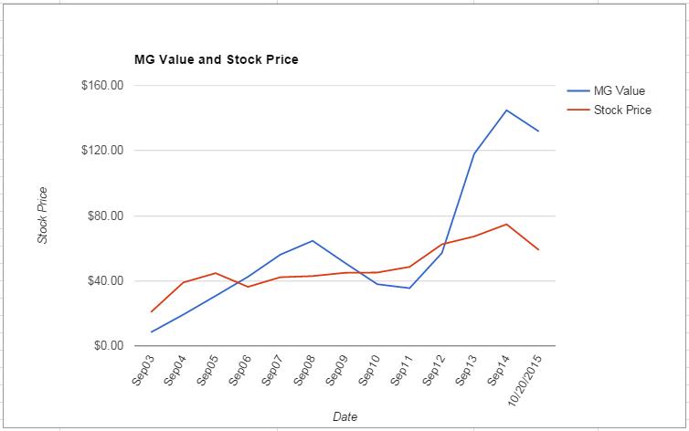 QCOM value Chart October 2015