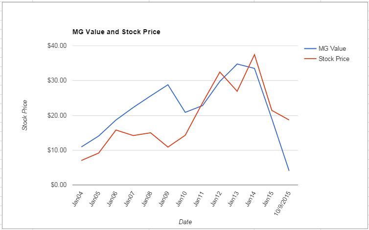 RAVN value Chart October 2015