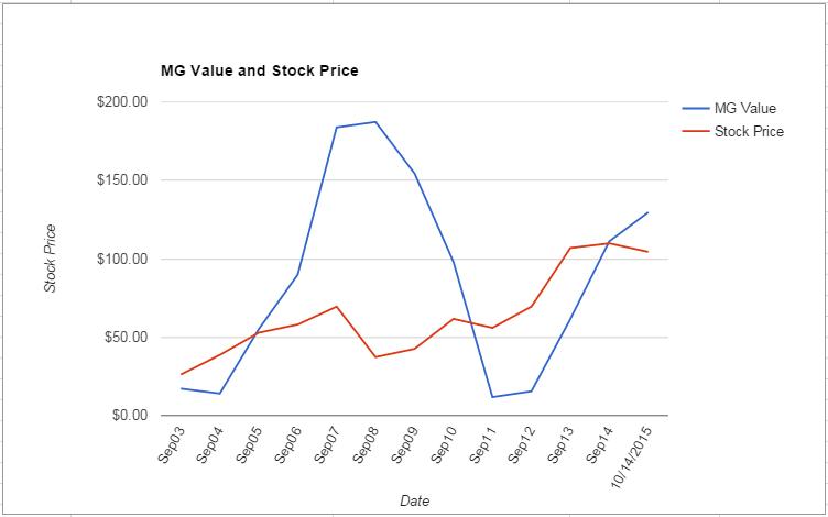ROK value Chart October 2015