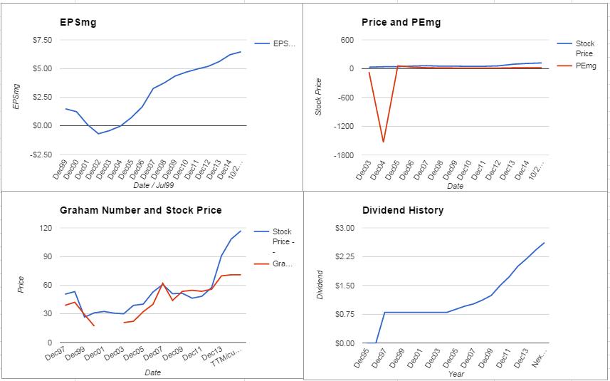 RTN Charts October 2015