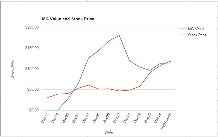 RTN value Chart October 2015