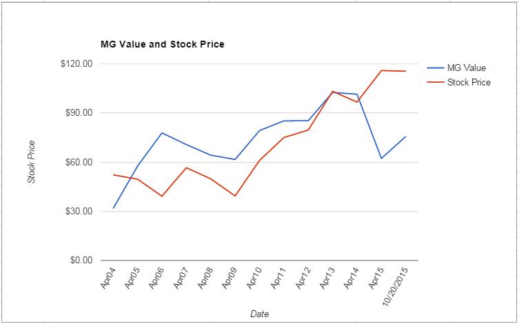 SJM value Chart October 2015