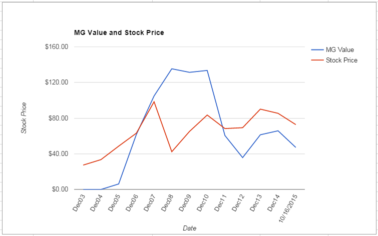 SLB value Chart October 2015