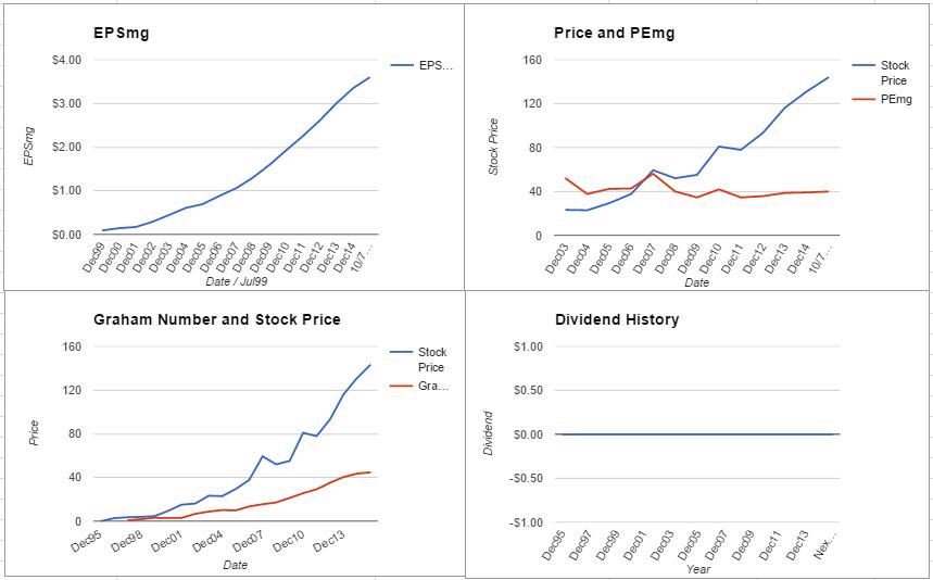 SRCL charts October 2015